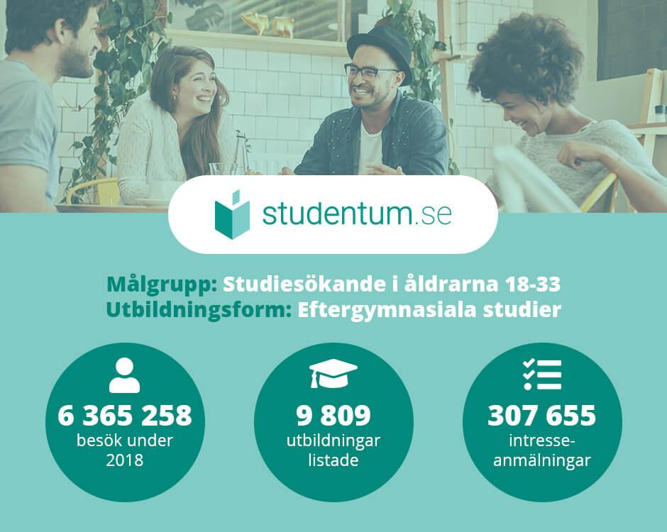 studentum.se