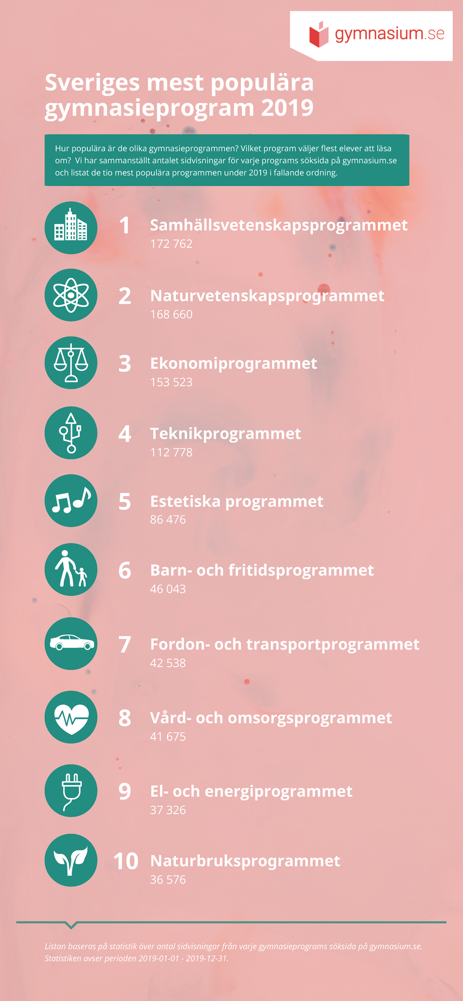 mest-populara-gymnasieprogram-2019